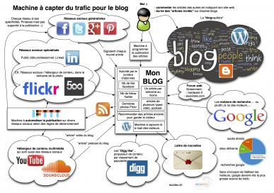 formation ecosysteme web machine a capter du trafic